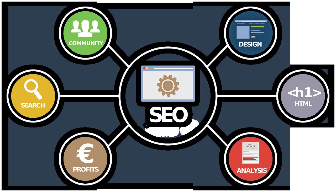 Seo Effizientes Marketing Grafik